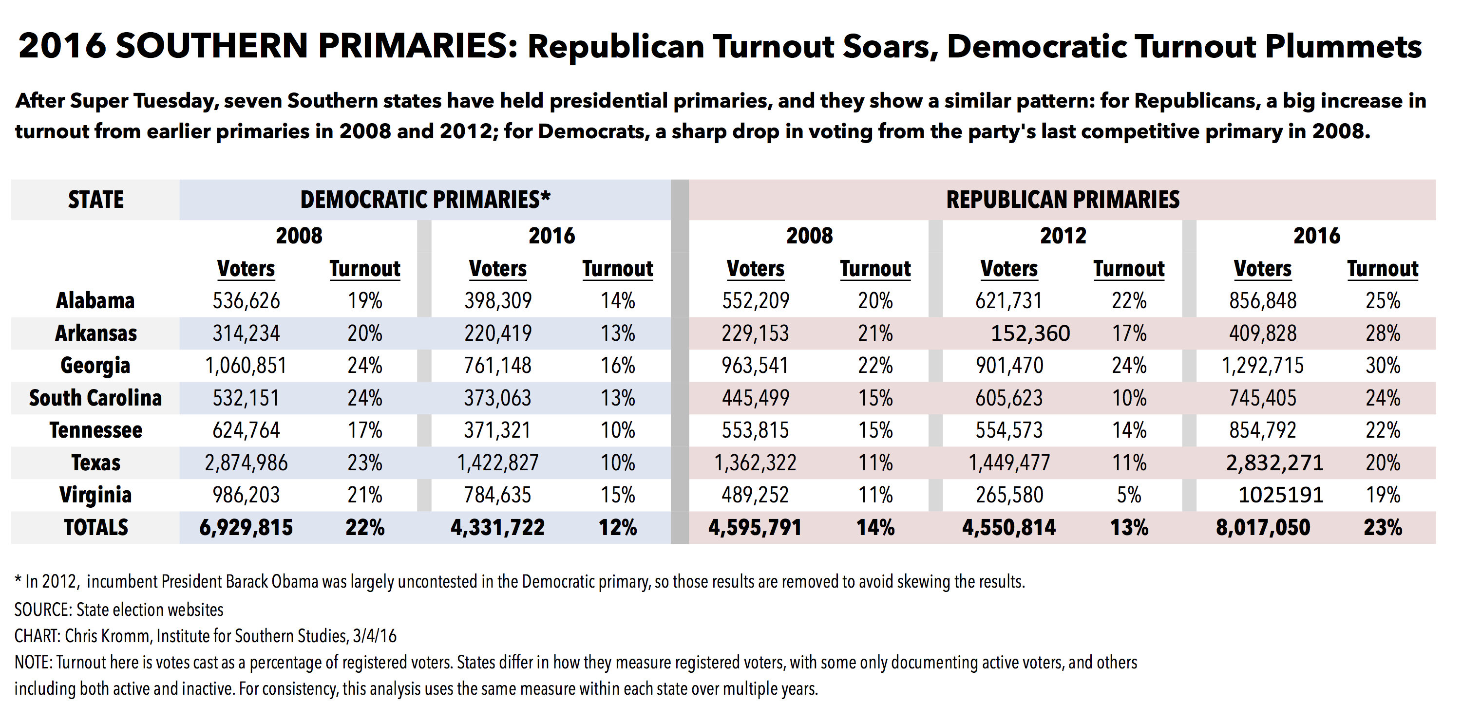2016 Elections GOP Turnout Soars Democratic Plummets In Southern Primaries