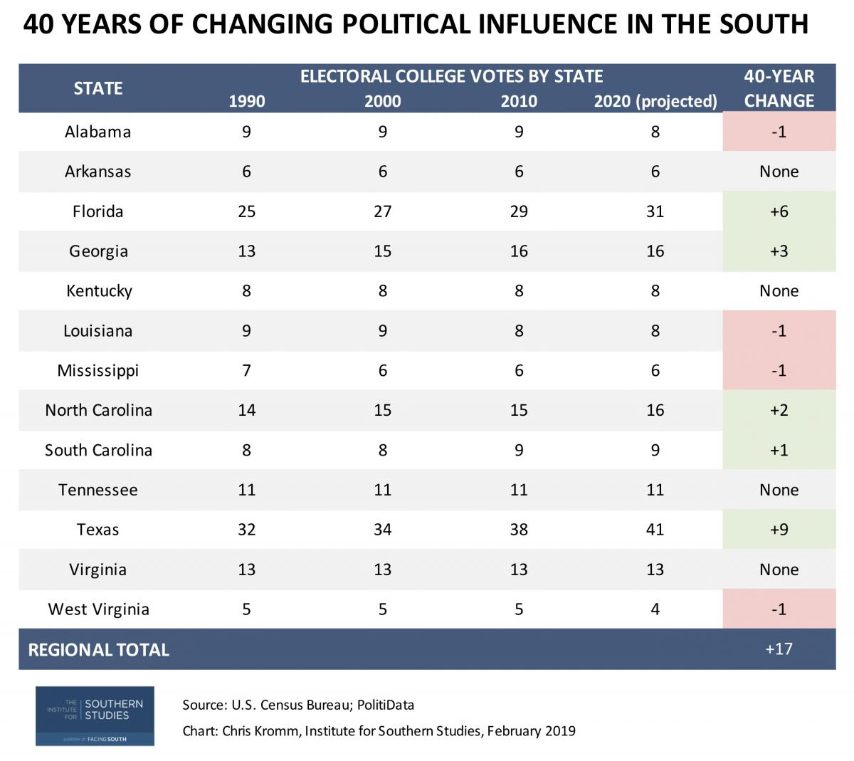 How the 2020 census will boost the South's political clout | Facing