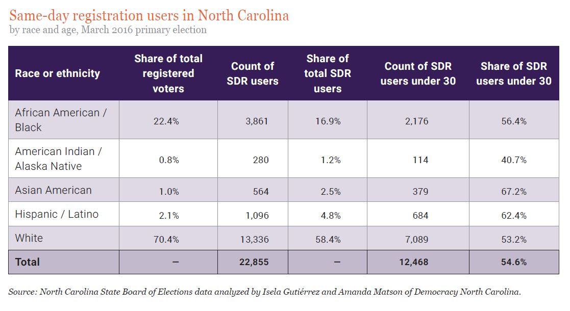 Same-day registration users in North Carolina