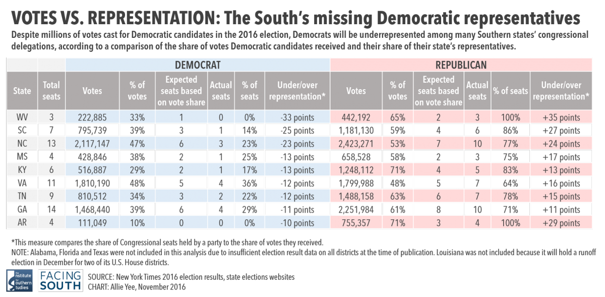 The Great Southern Gerrymander Continues In 2016
