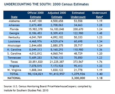 2000 Census South.jpg