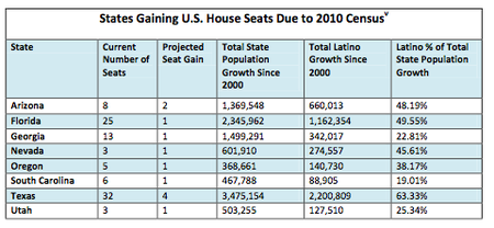 Latinos and Congressional Seats.png