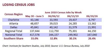 Southern Census Job Losses.JPG