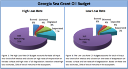ga_seagrant_oil_budget.png