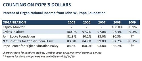 Pope Foundation NC Groups Chart.JPG