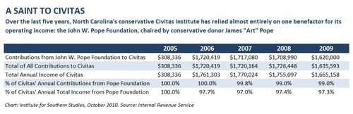 Pope Funding of Civitas Institute Chart.JPG
