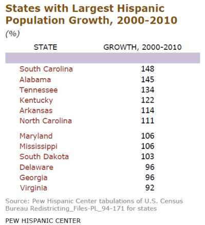 States Hispanic Growth.PNG