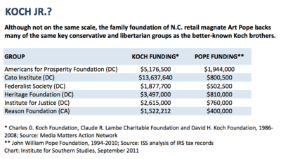 Koch and Pope Chart.png